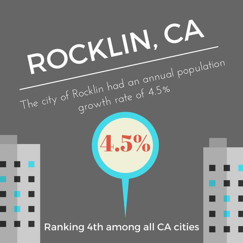 Rocklin Population Pops 4.5% (infographic)