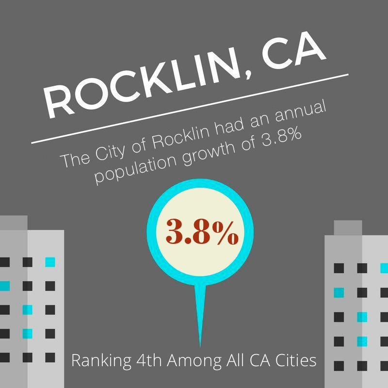 Rocklin Population Pops 3.8% (infographic)