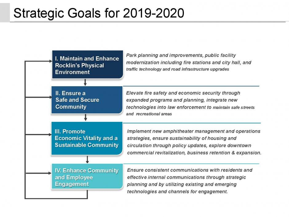 Strategic Plan Goal Summary